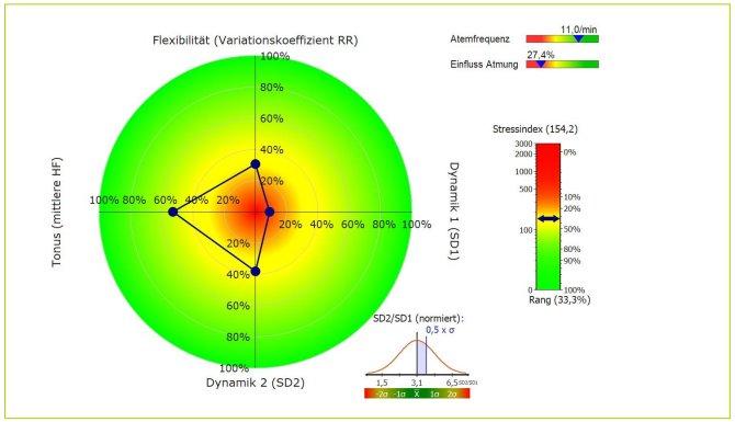 Herzratenvariablilität (HRV)